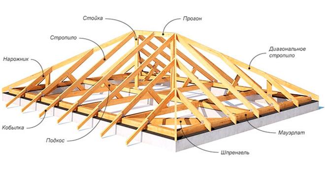 Схема четырёхскатной шатговой крыши