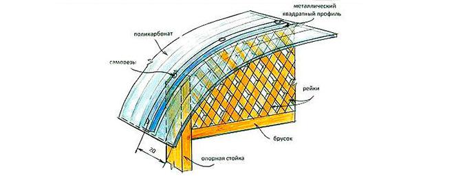 Схема крепления поликарбоната на крышу