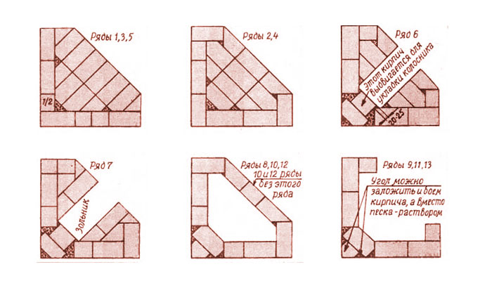 Схема укладки фундамента камина