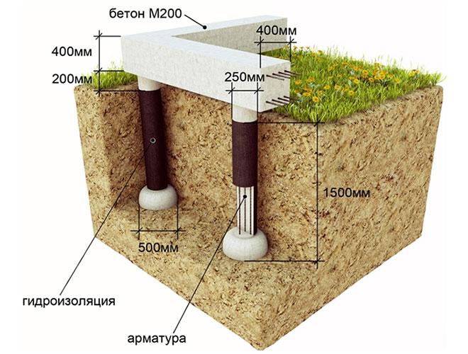 Столбчатый фундамент для деревянной беседки