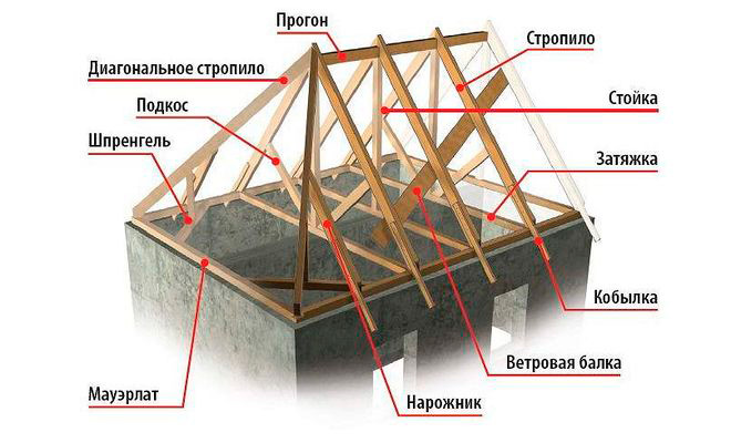 Элементы конструкции четырёхскатной крыши