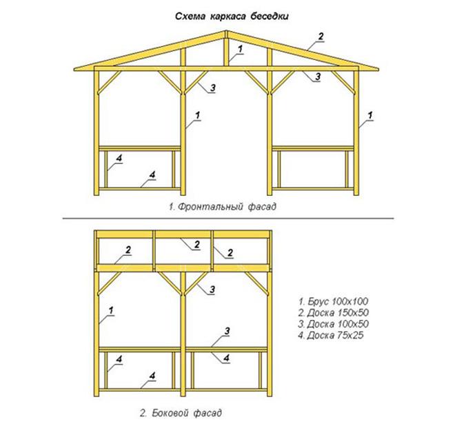 Схема каркасной беседки с двухскатной крышей