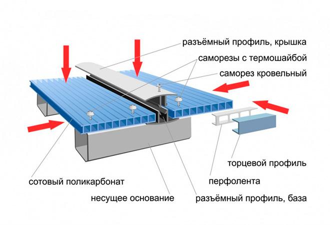 Монтаж поликарбоната через разъёмный профиль