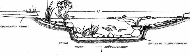 Схема искусственного водоёма