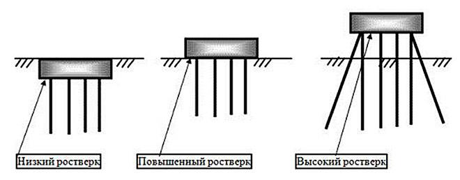 Виды ростверка в свайном фундаменте